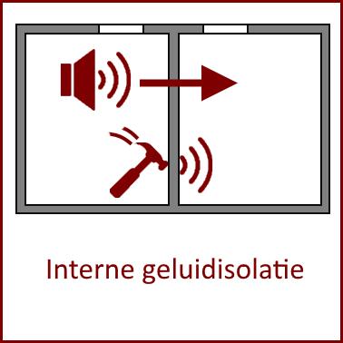 interne geluidisolatie luchtgeluid contactgeluid
